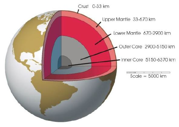 The earth's interior showing the location of the lower mantle some 670-2900 km below our feet.
