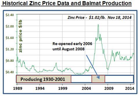zinc prices